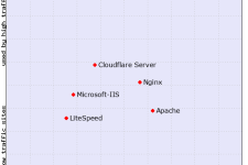 Nginx Web Server Security and Hardening Guide