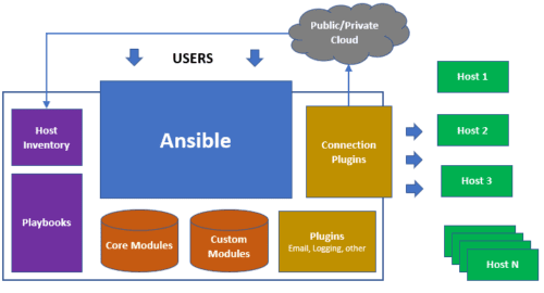 ansible architektura - co je ansible